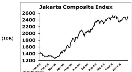 JAKARTA COMPOSITE INDEX OPENS LOWER