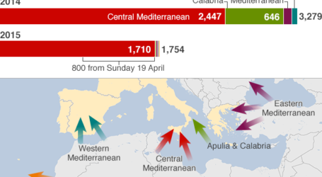 THOUSANDS OF MIGRANTS RESCUED AT MEDITERRANIA SEA