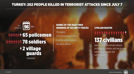 TURKEY: 282 PEOPLE KILLED IN TERROR ATTACKS SINCE JULY 7