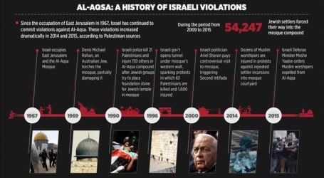 1967-2015: Israel's Ongoing Legacy Of Assaults On Al-Aqsa