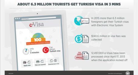About 6.3 Million Tourists Get Turkish Visa In 3 Mins