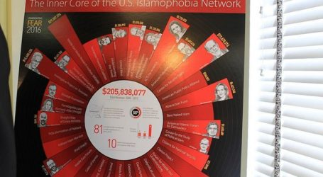 33 Islamophobic groups funded with over $205 million in 5 years