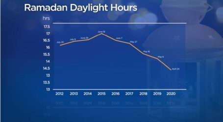 Edmonton Muslims Fast for 16 Hours A Day This Ramadan