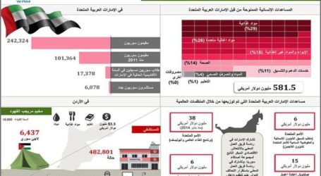 UAE's Massive Support for Syrian Refugees