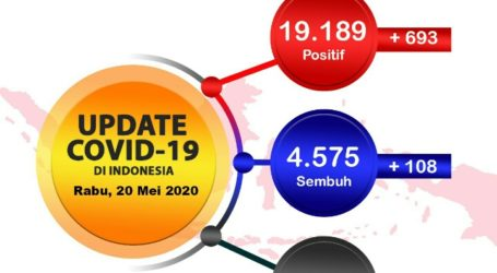 Indonesia Confirm 693 New Cases of Covid-19 on Wednesday